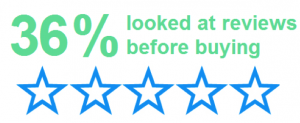 People need reassurance, and reviews are the best way to give that to them.